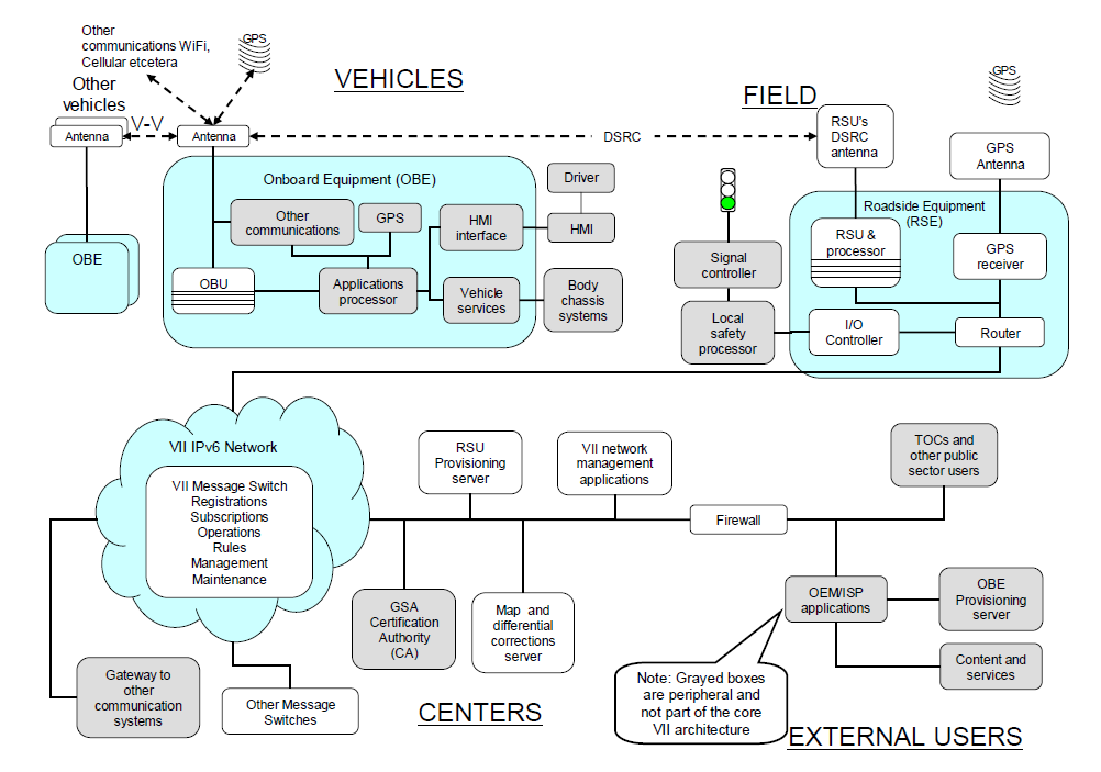 V2I vehicle to infrastructure technology architecture