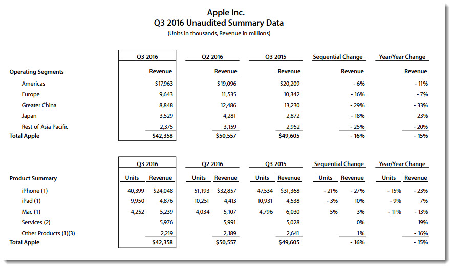 Apple sales statistics 2016