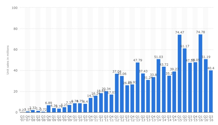 Apple iPhone unit sales over time