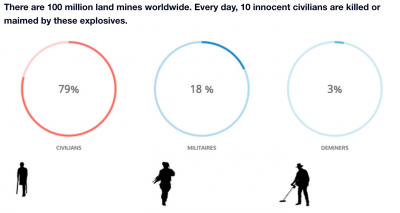 civilians killed landmines mine kafon drone kickstarter snapmunk