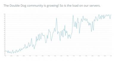 double dog app graph growth snapmunk