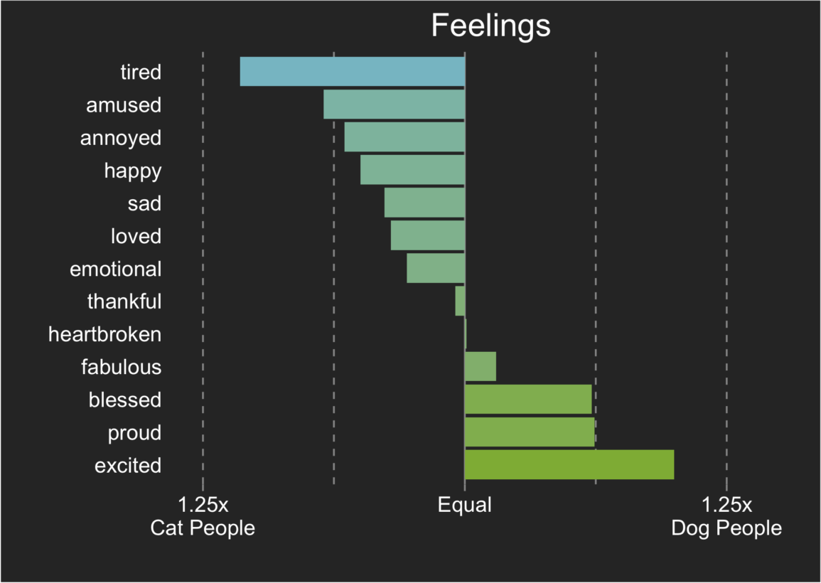 subjects of Facebook posts by pet owners