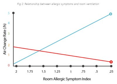 fenestra smart window against allergies