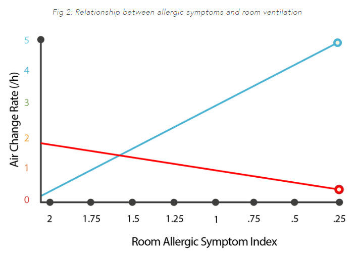 relationship between allergy symptoms and room ventilation