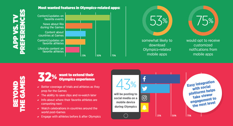 2016 Olympics and television viewing stats