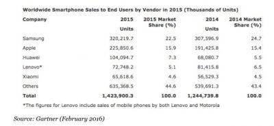 smartphone sales stats