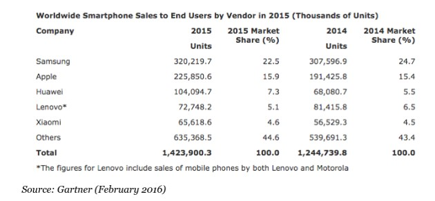 Apple, Samsung, and other brands' smartphone sales stats