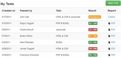 tests  geeks active and completed test list snapmunk