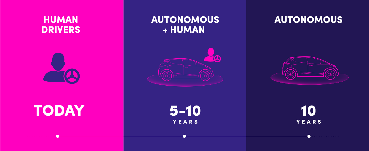 Lyft's planned transition from today to autonomous cars