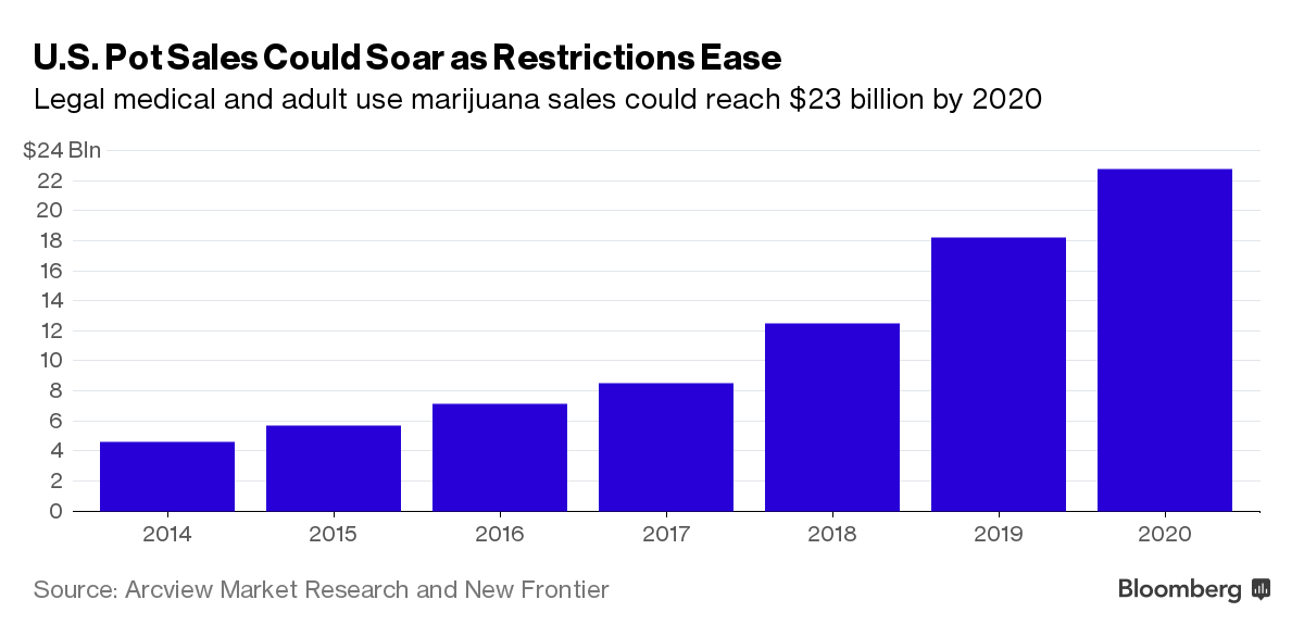 U.S. pot sales statistics