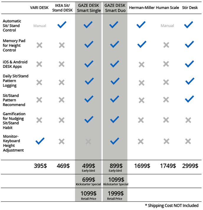 Glaze smart standing desk pricing and feature comparison