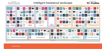 intelligent assistant landscape