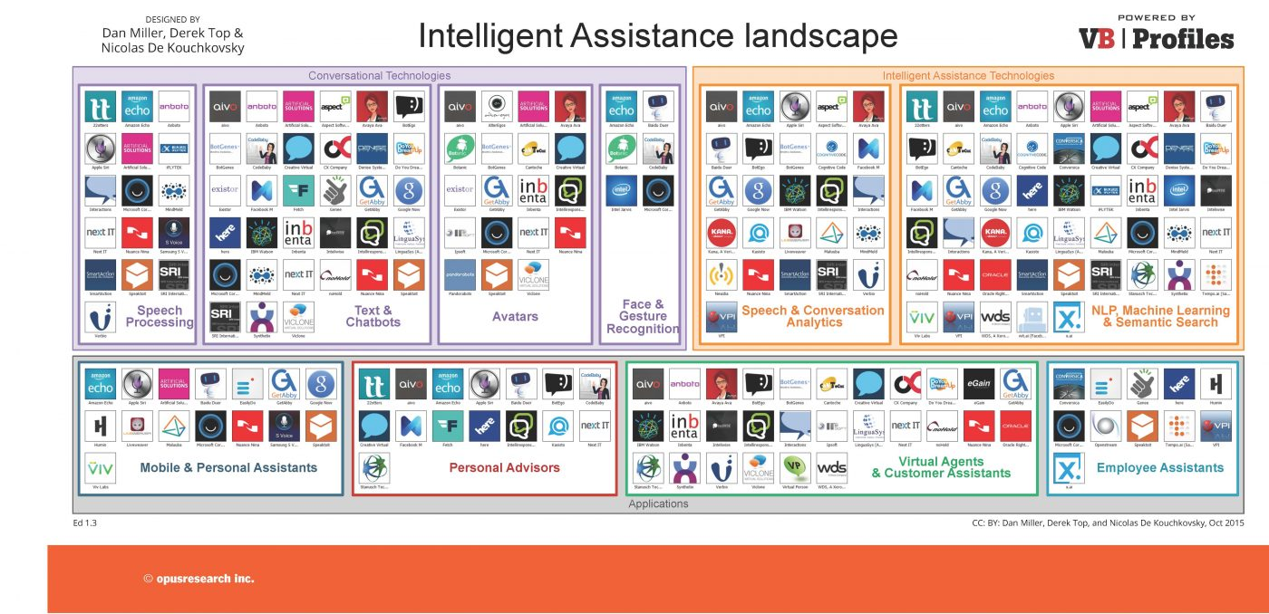 intelligent assistant landscape showing logos of many artificial intelligence companies