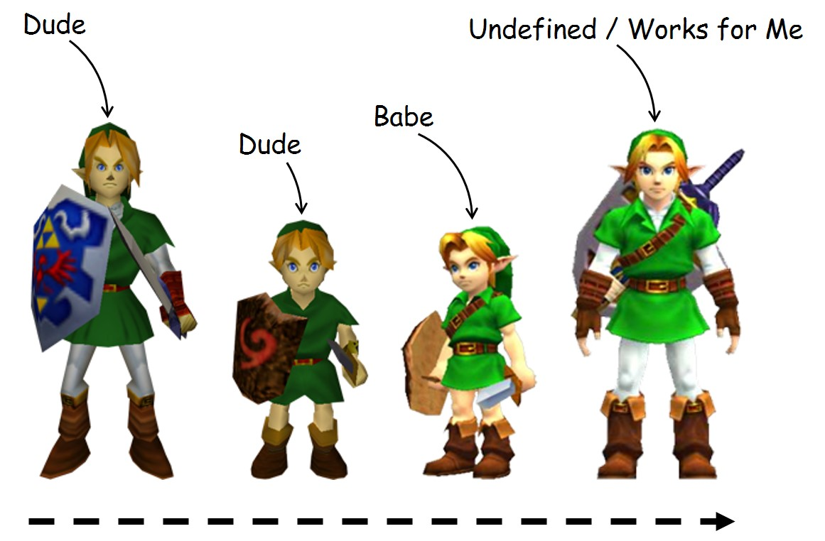 the progression of the video game character Link over the years of Legend of Zelda