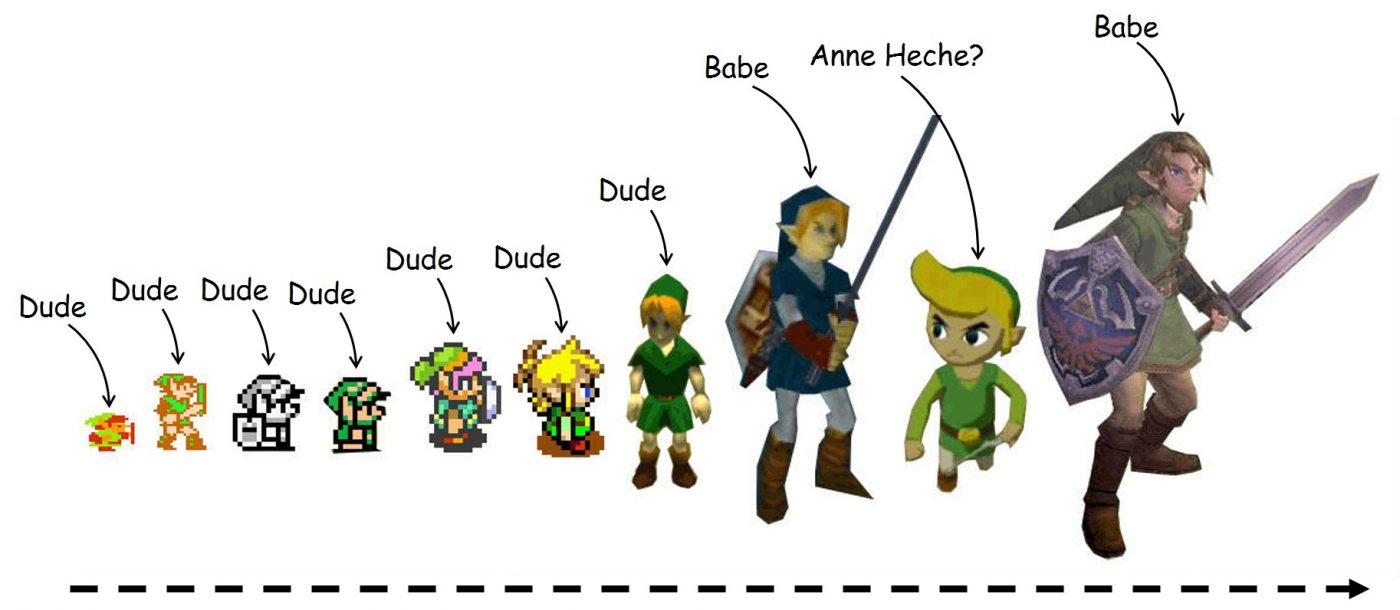 another progression of the video game character Link over the years of Legend of Zelda