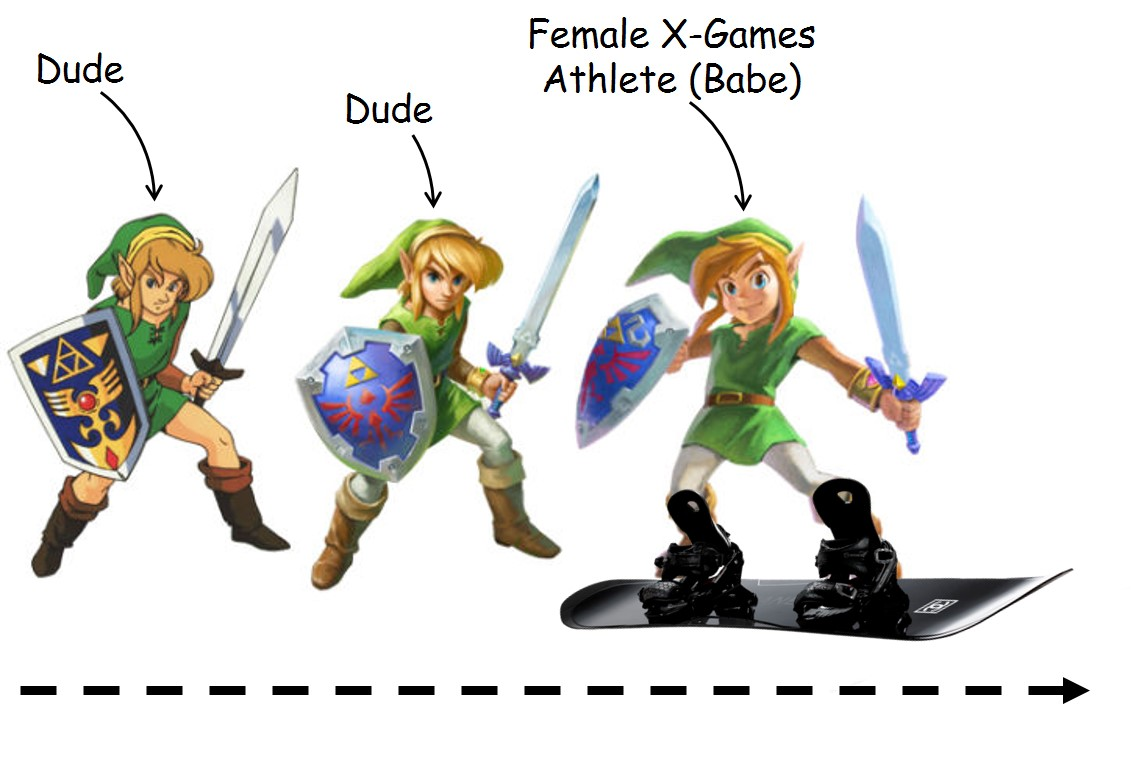 the progression of the video game character Link over the more modern years of Legend of Zelda