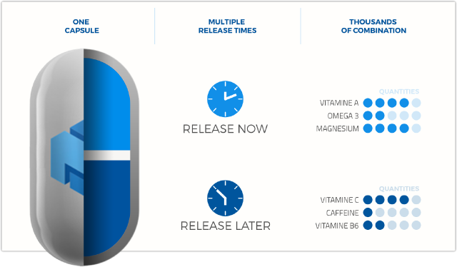 how timed release in Multiply Labs' supplement pills works