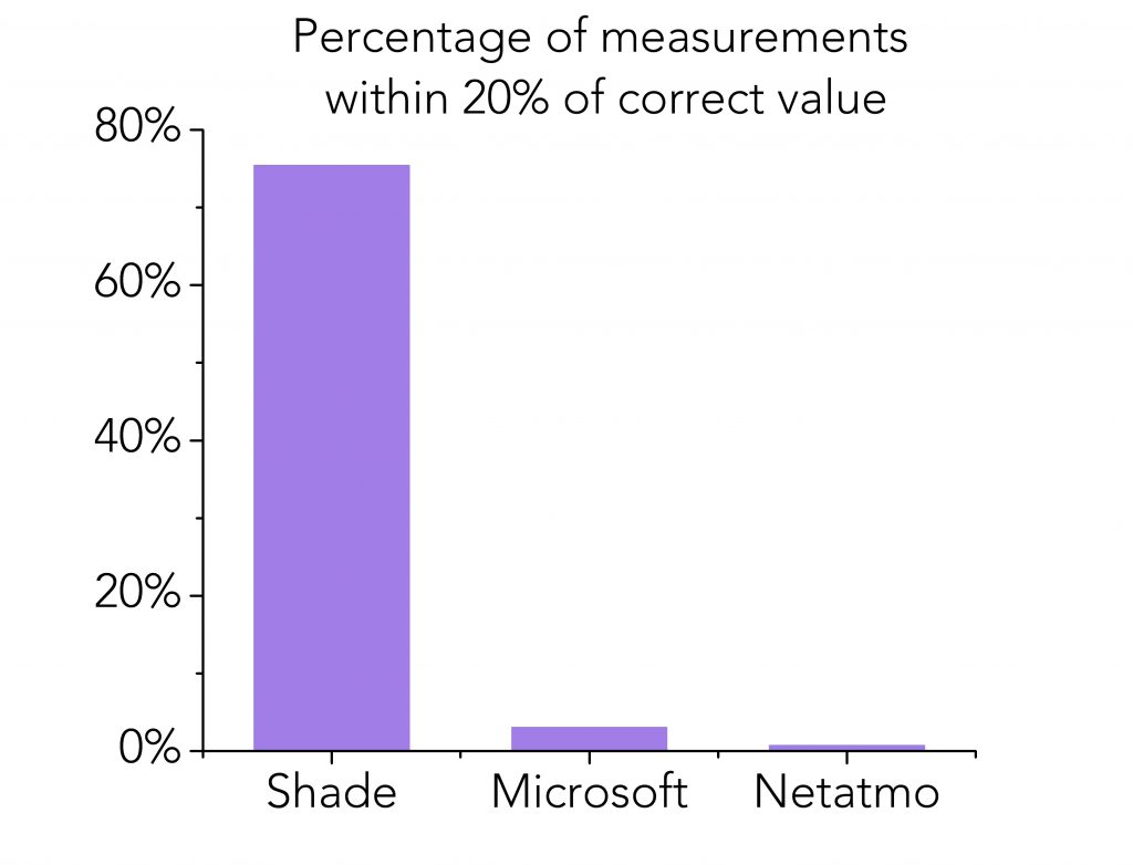 comparison of UV radiation monitoring accuracy of Shade vs Microsoft and Netatmo