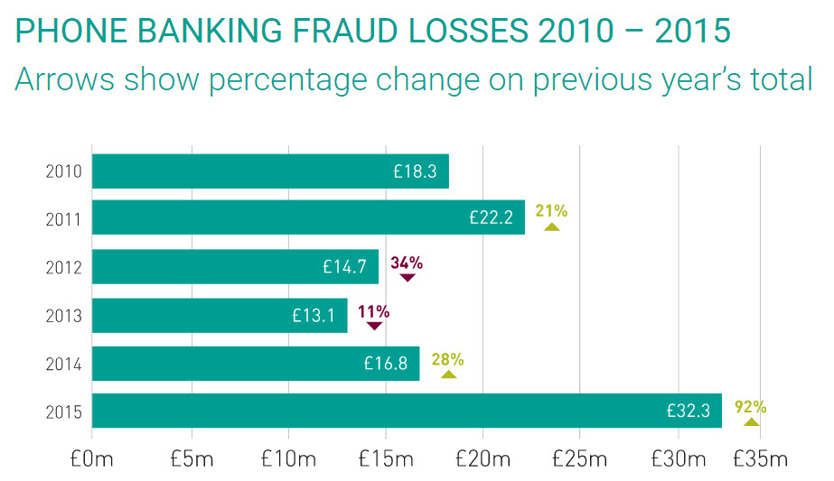 mobile banking fraud losses
