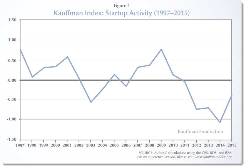 Kauffman Index of startup activity in the USA