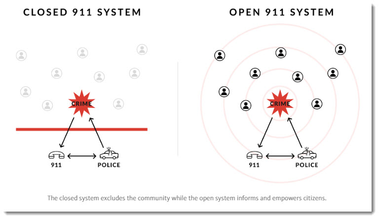 Vigilante's vision of an open 911 system