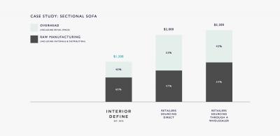 StartupsForcingHomeFurnishing&#;InteriorDesignIntoTheFuture