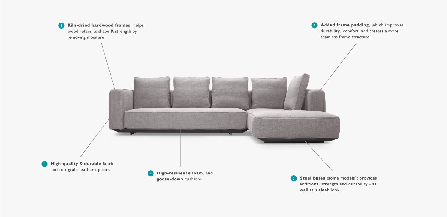 Sofa Couch Definition: 7 Startups Forcing Home Furnishing & Interior Design Into