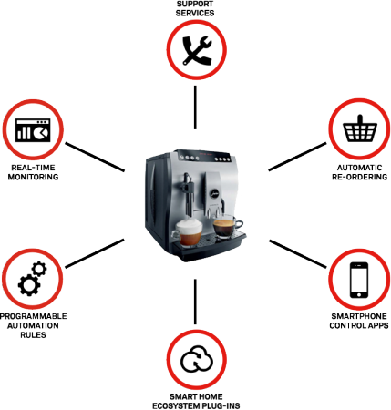 internet of things around a smart coffee maker and smart home