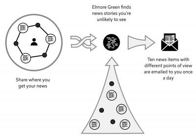 How Elmore Green Works