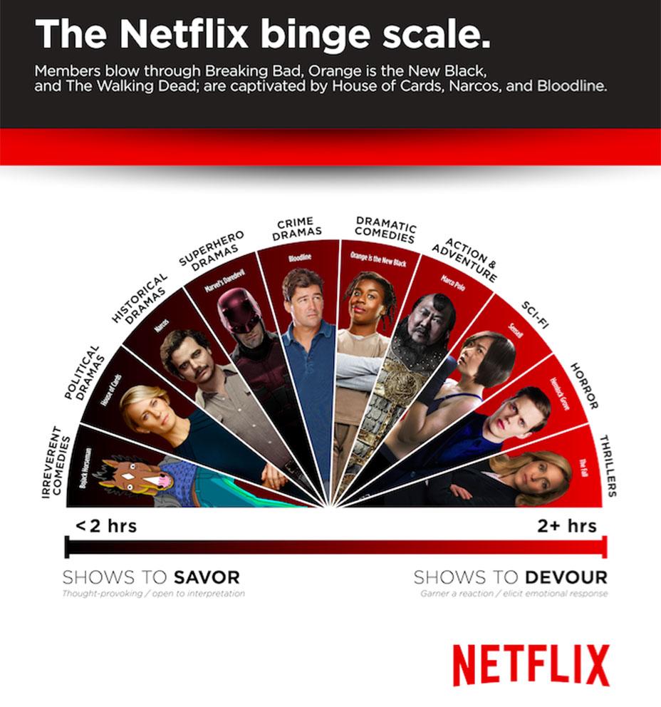 netflix binge graph