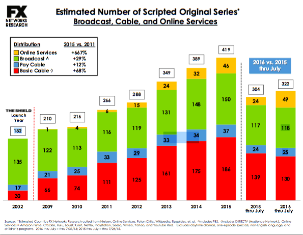 new scripted original series stats