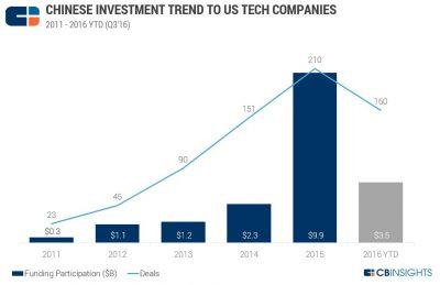 Tech Deals China