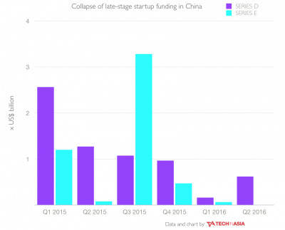 Chinese Investment Stage