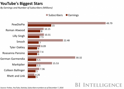 top earners youtube superchat snapmunk