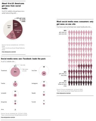 Pew Graphs Social Media News