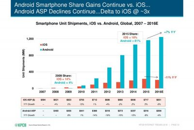 android sales stats