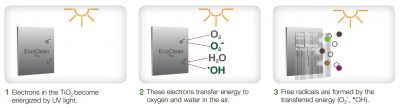 arconic ecoclean process