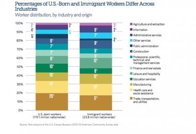 Worker Distribution