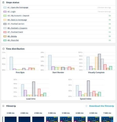 dareboost monitoring user journey snapmunk