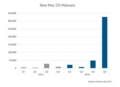 Sorry Mac Users, Mac Malware Is On The Rise