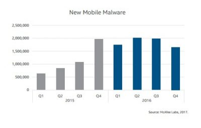 Sorry Mac Users, Mac Malware Is On The Rise