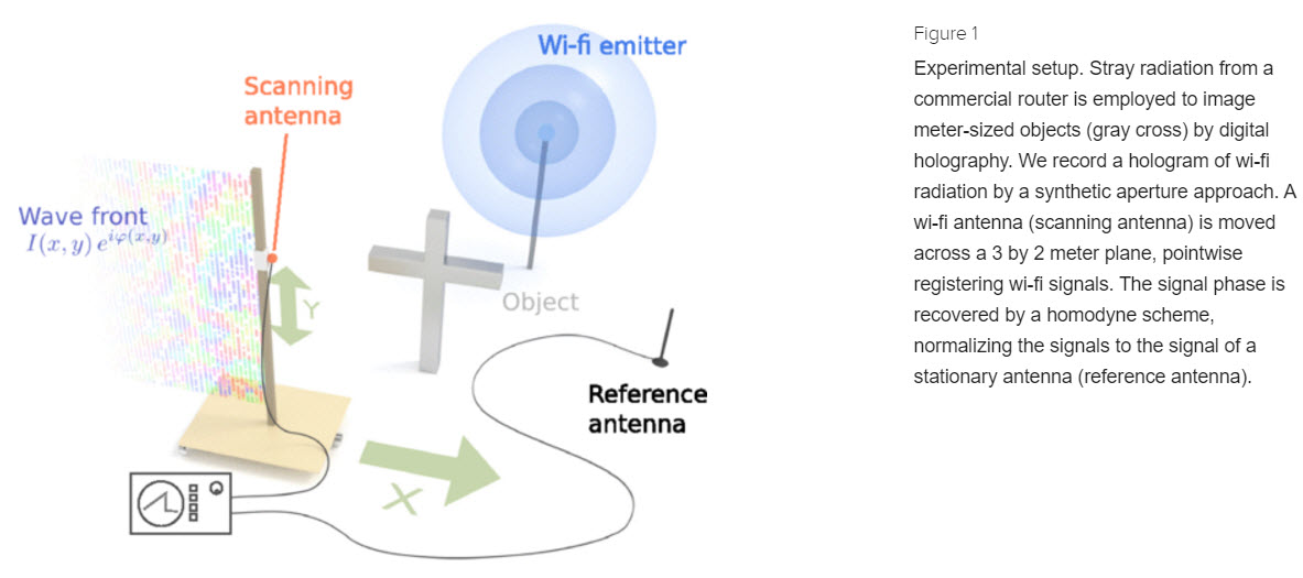 wifi signal to generate 3d hologram of room
