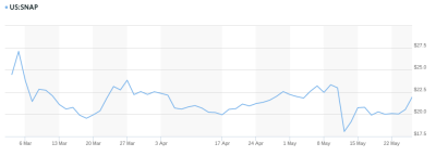 snap inc stock price over time