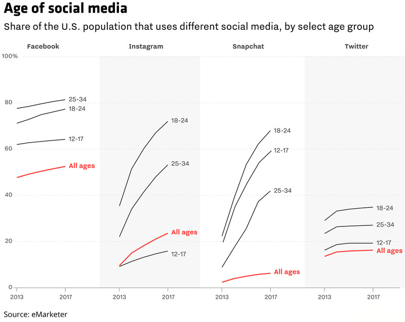 social media statistics by age