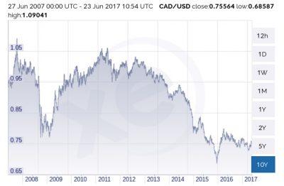 As US Stock Worries Loom, Canada's Startup Scene Booms