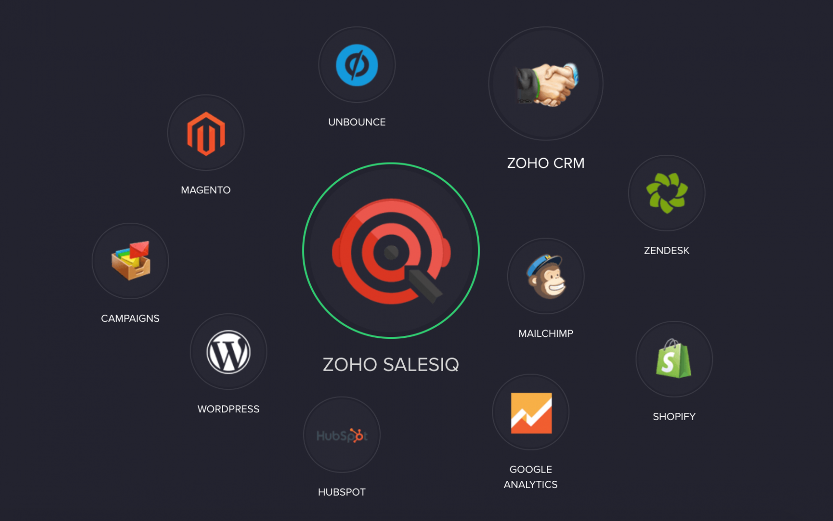Integrations - Zoho SalesIQ
