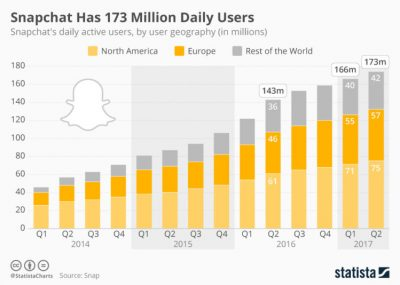 snapchat number of users